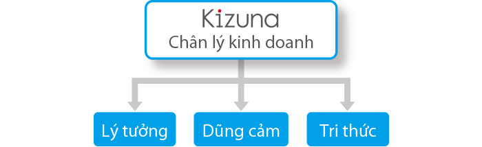 Kizuna_property_chart
