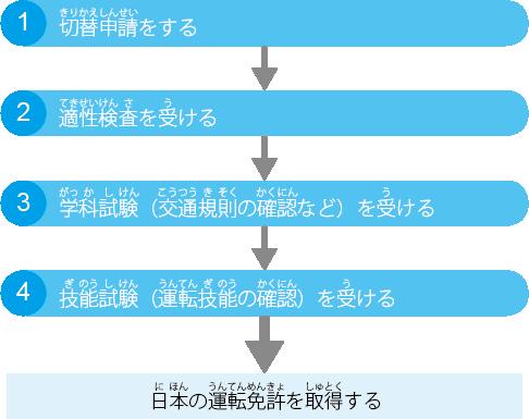 kizuna_post_driver_license_jp